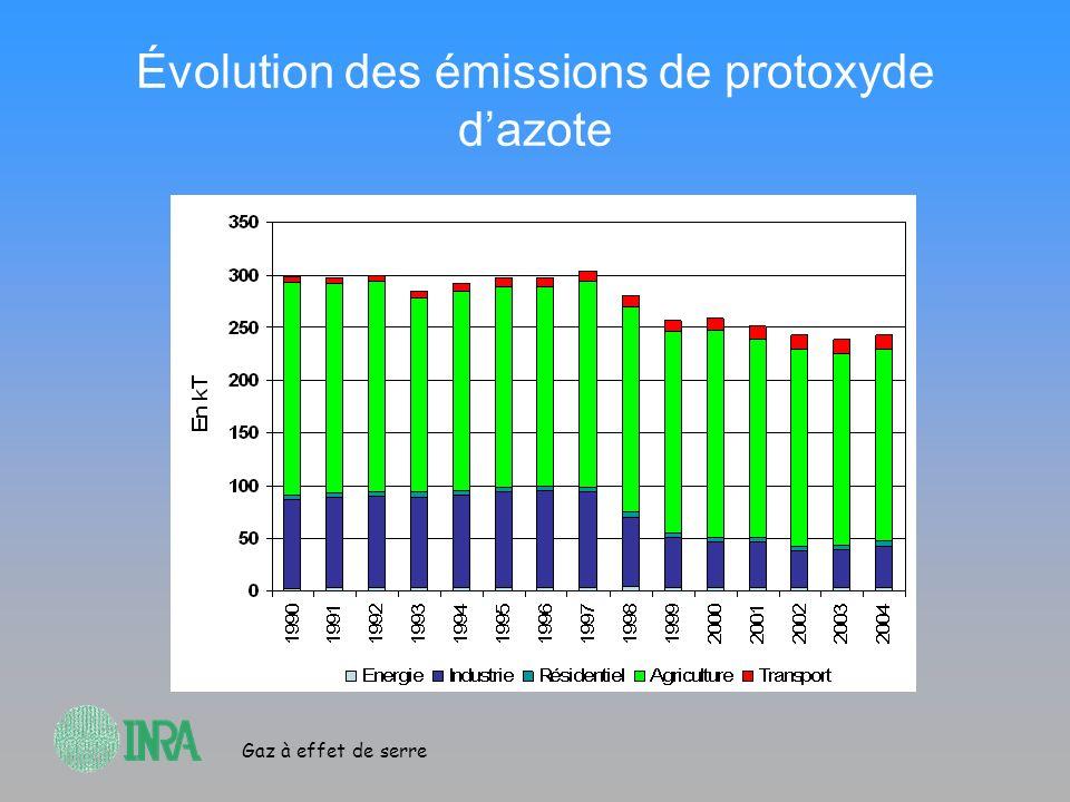 Évolution des émissions de protoxyde d'azote