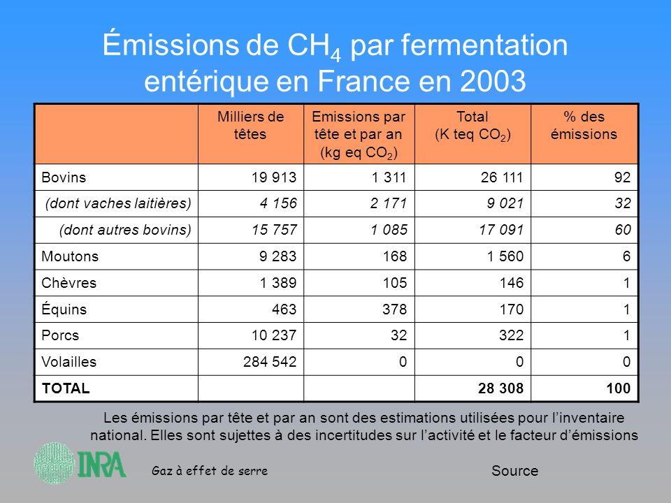 Émissions de CH4 par fermentation entérique en France en 2003