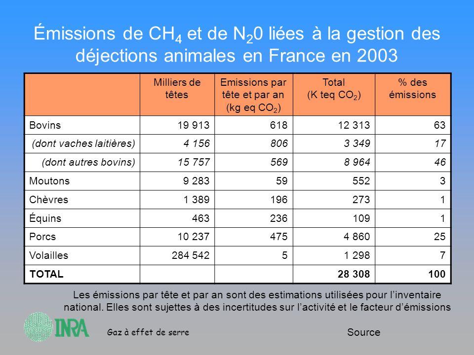 Emissions par tête et par an (kg eq CO2)