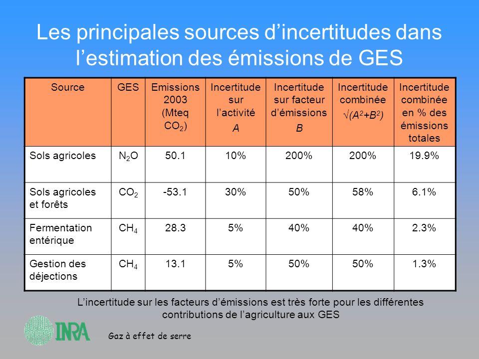 Les principales sources d'incertitudes dans l'estimation des émissions de GES
