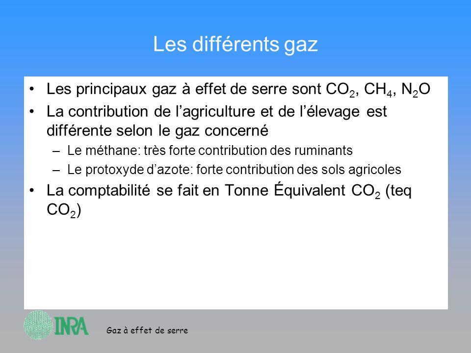 Les différents gaz Les principaux gaz à effet de serre sont CO2, CH4, N2O.