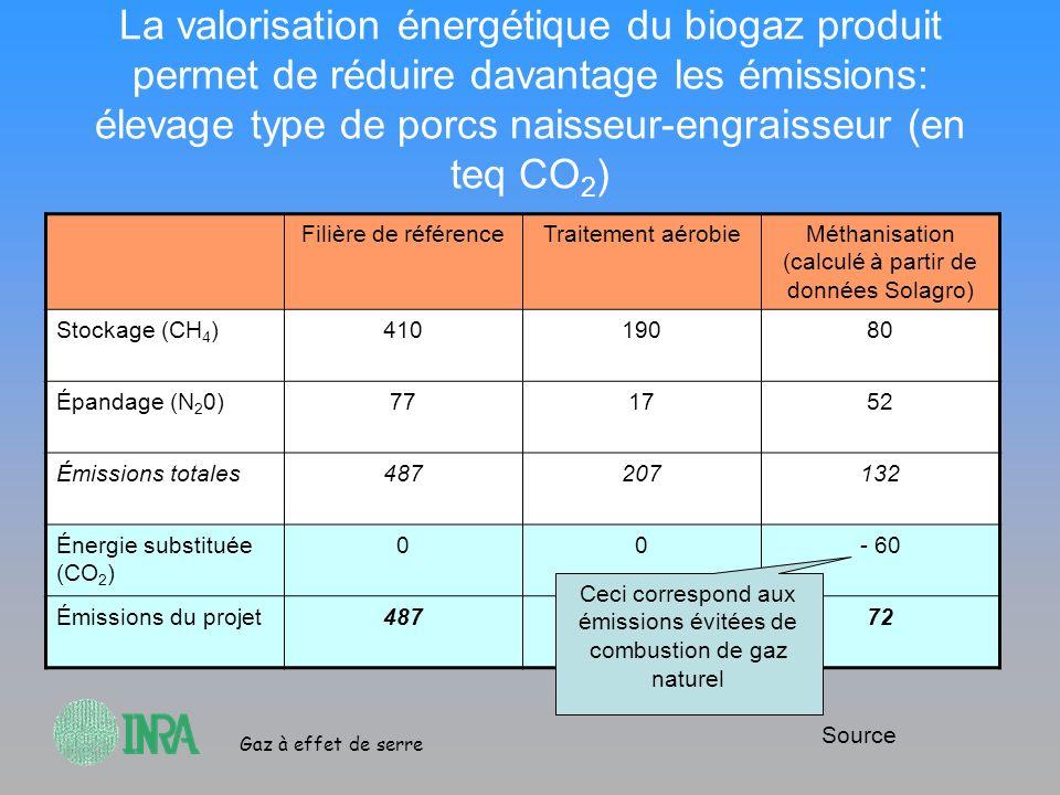 La valorisation énergétique du biogaz produit permet de réduire davantage les émissions: élevage type de porcs naisseur-engraisseur (en teq CO2)