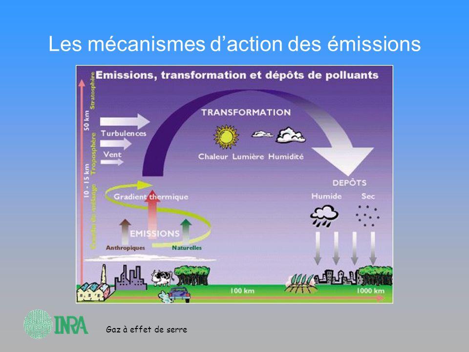 Les mécanismes d'action des émissions