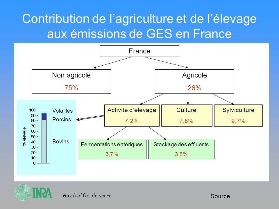 Contribution de l'agriculture et de l'élevage aux émissions de GES en France