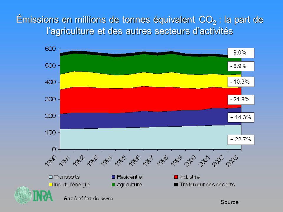 Émissions en millions de tonnes équivalent CO2 : la part de l'agriculture et des autres secteurs d'activités