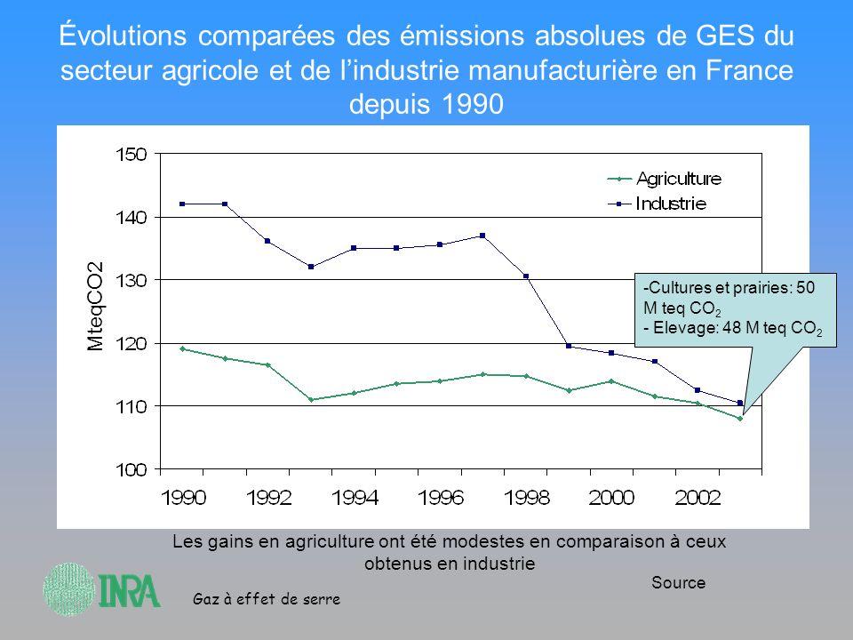 Évolutions comparées des émissions absolues de GES du secteur agricole et de l'industrie manufacturière en France depuis 1990