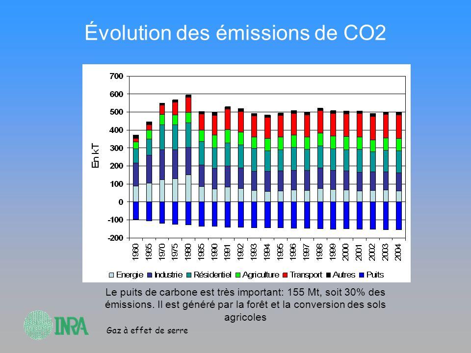 Évolution des émissions de CO2