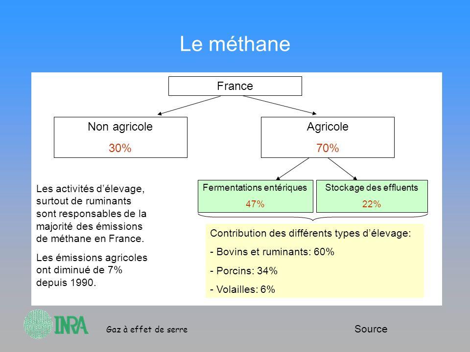 Le méthane France Non agricole 30% Agricole 70%