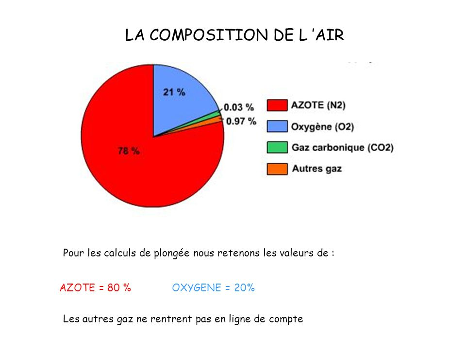 LA COMPOSITION DE L 'AIR