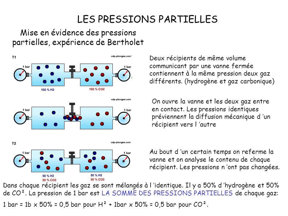 Mise en évidence des pressions partielles, expérience de Bertholet