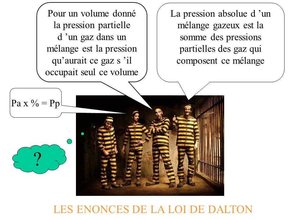 LES ENONCES DE LA LOI DE DALTON