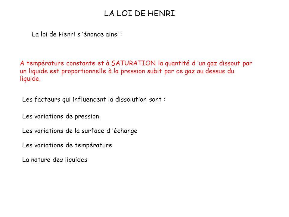 LA LOI DE HENRI La loi de Henri s 'énonce ainsi :