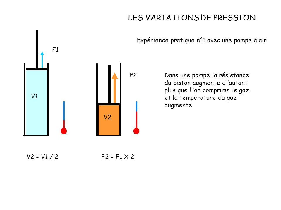 LES VARIATIONS DE PRESSION