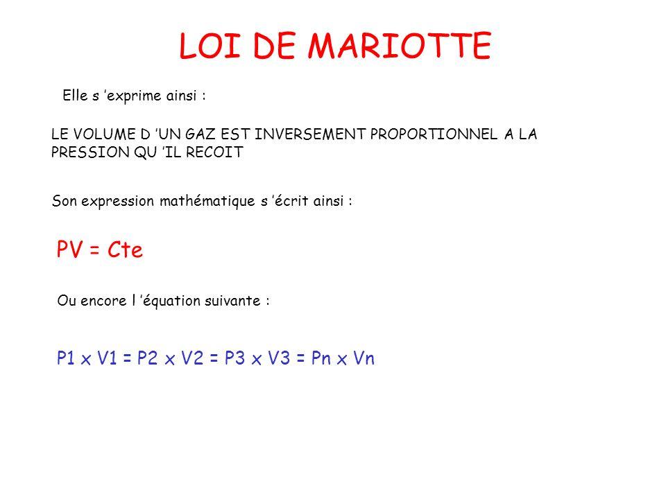 LOI DE MARIOTTE PV = Cte P1 x V1 = P2 x V2 = P3 x V3 = Pn x Vn