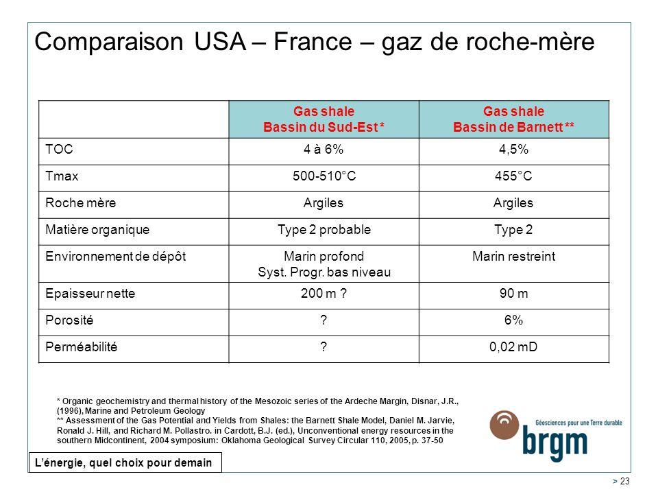Comparaison USA – France – gaz de roche-mère
