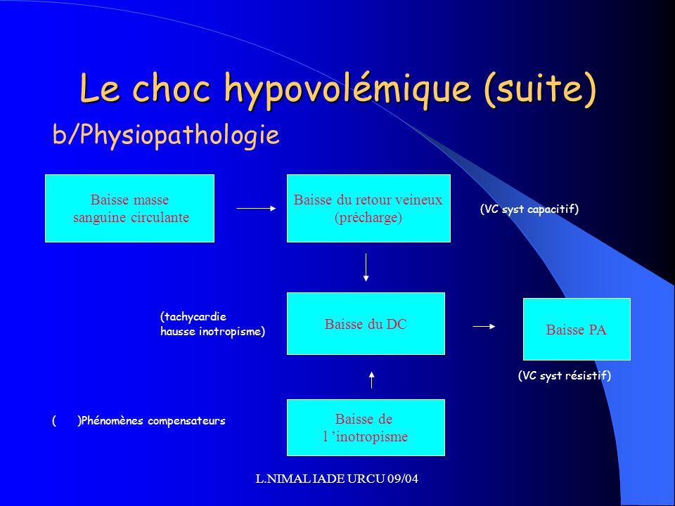 Le choc hypovolémique (suite)