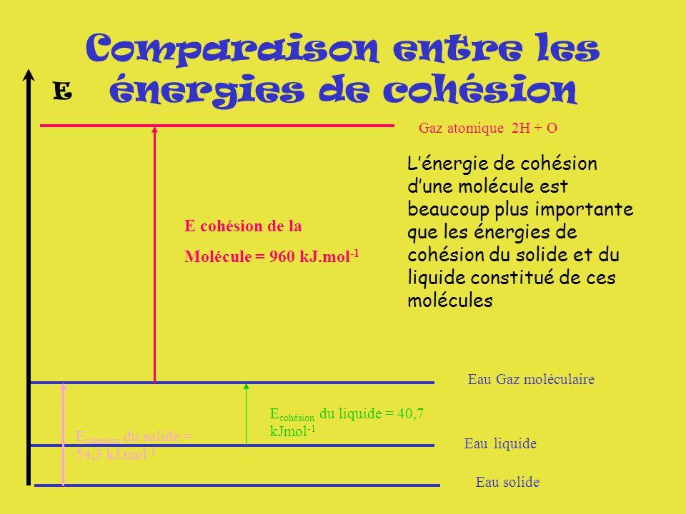 Comparaison entre les énergies de cohésion