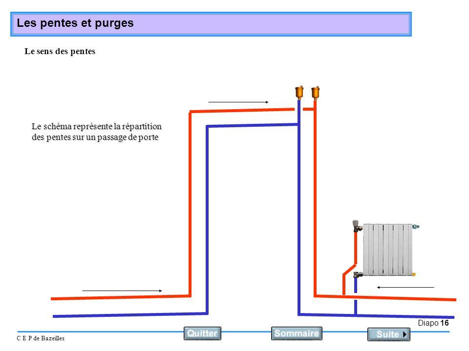 Le sens des pentes Le schéma représente la répartition des pentes sur un passage de porte