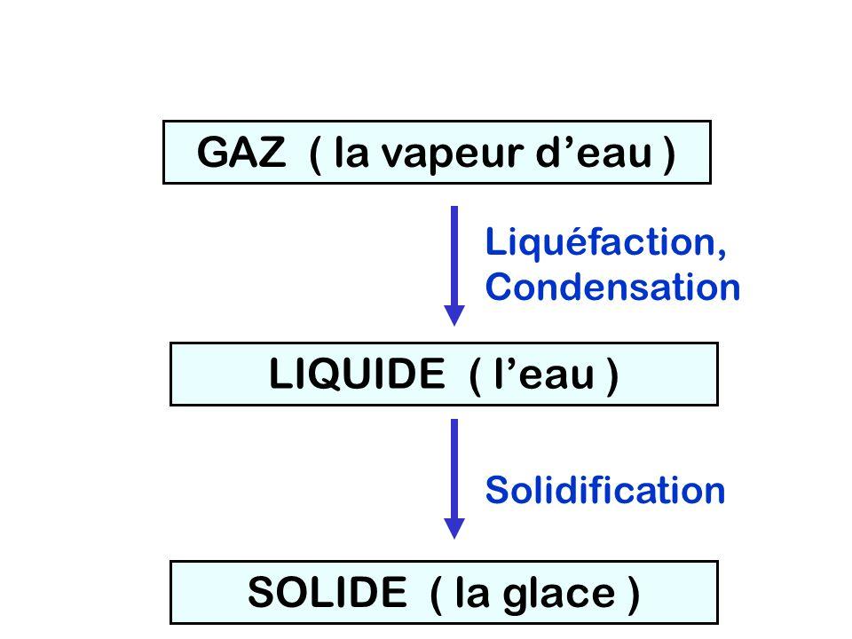 GAZ ( la vapeur d'eau ) LIQUIDE ( l'eau ) SOLIDE ( la glace )