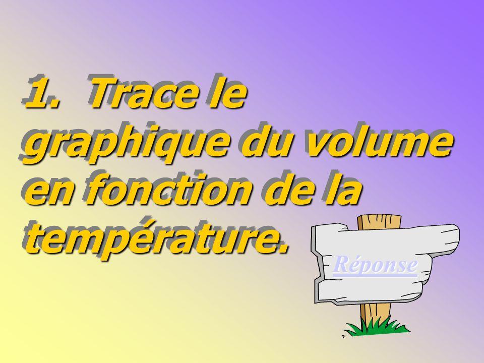 1. Trace le graphique du volume en fonction de la température.