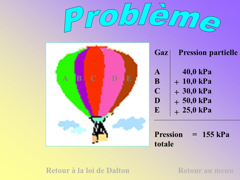 Problème Gaz Pression partielle A 40,0 kPa B 10,0 kPa C 30,0 kPa
