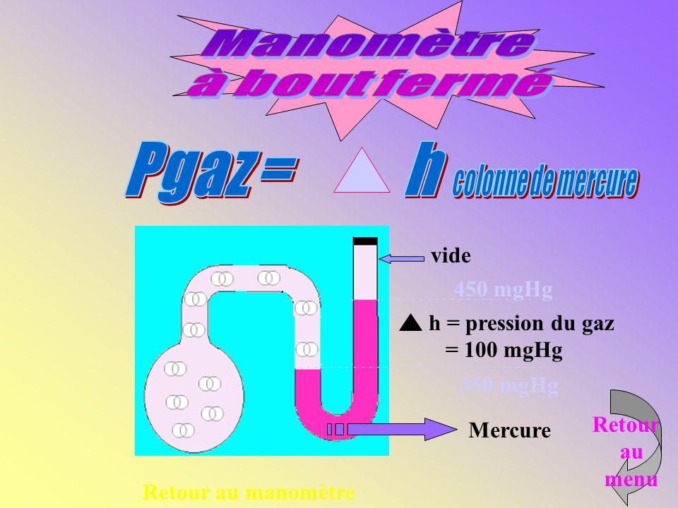 Manomètre à bout fermé Pgaz = h colonne de mercure