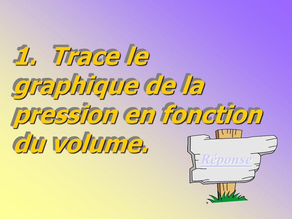 1. Trace le graphique de la pression en fonction du volume.