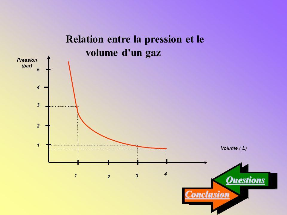 Relation entre la pression et le volume d un gaz