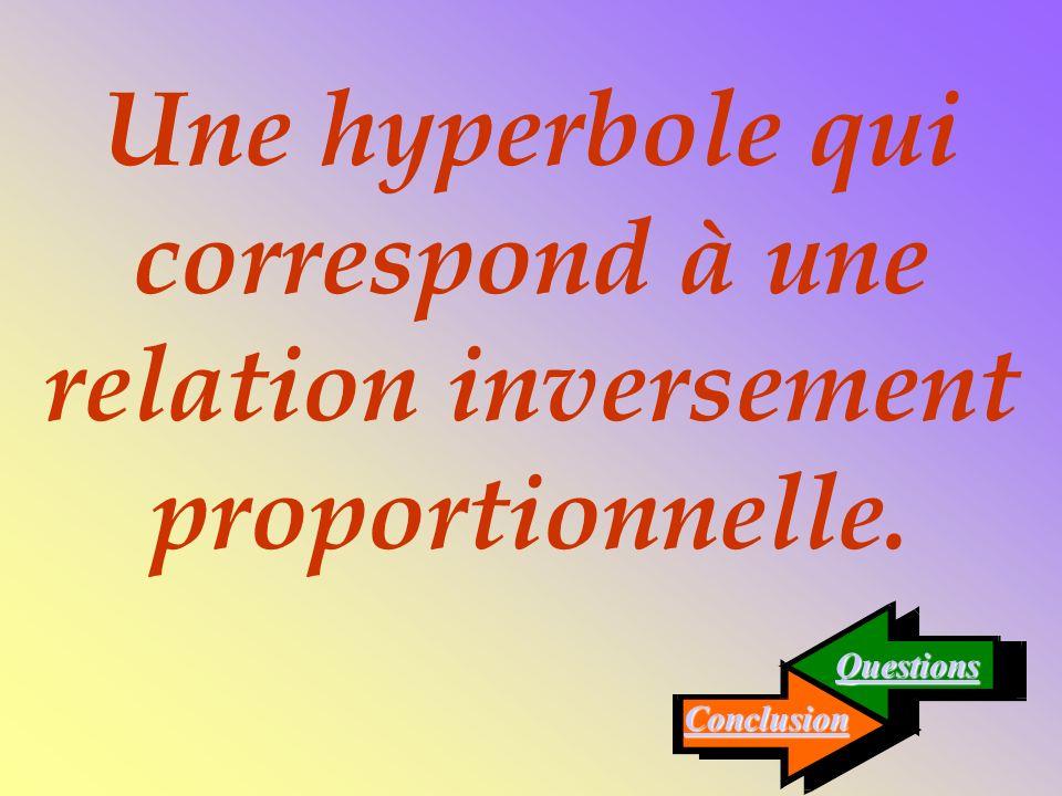 Une hyperbole qui correspond à une relation inversement proportionnelle.