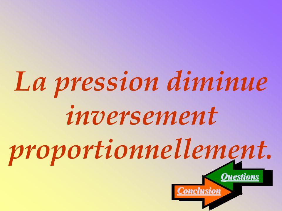 La pression diminue inversement proportionnellement.