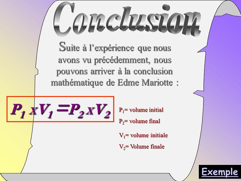 Conclusion Suite à l'expérience que nous avons vu précédemment, nous pouvons arriver à la conclusion mathématique de Edme Mariotte :