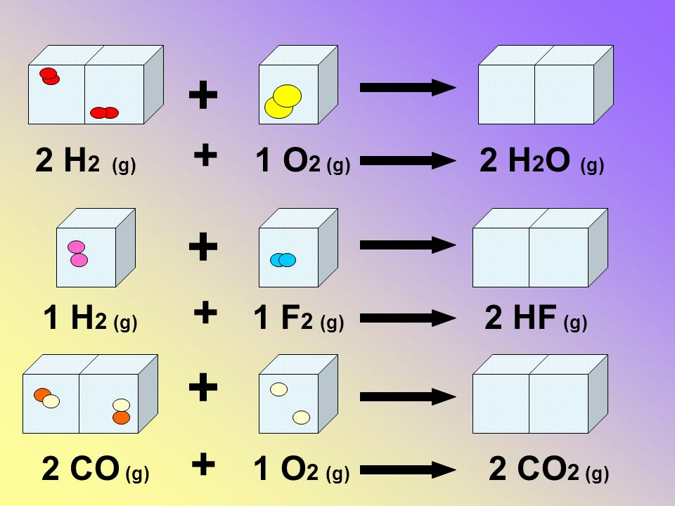 + + + + + 2 H2 (g) 1 O2 (g) 2 H2O (g) 1 H2 (g) 1 F2 (g) 2 HF (g)