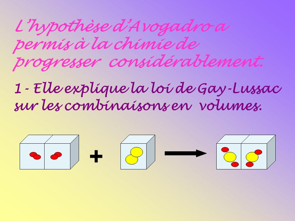L'hypothèse d'Avogadro a permis à la chimie de progresser considérablement.
