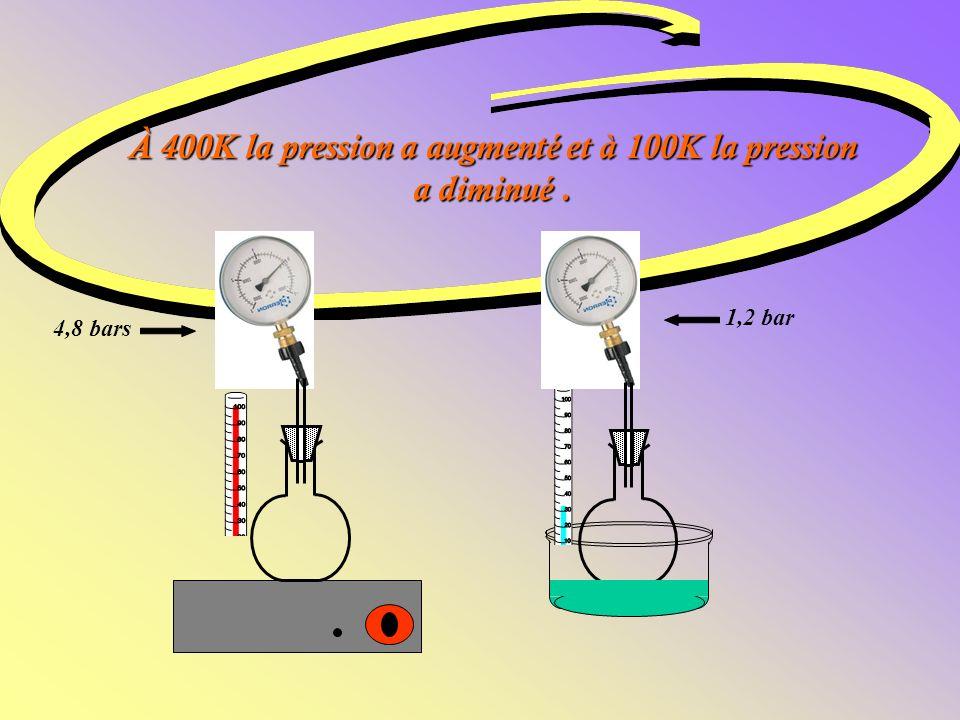 À 400K la pression a augmenté et à 100K la pression a diminué .