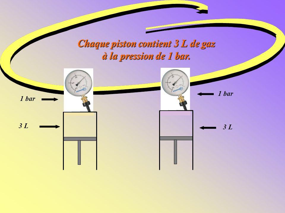 Chaque piston contient 3 L de gaz à la pression de 1 bar.