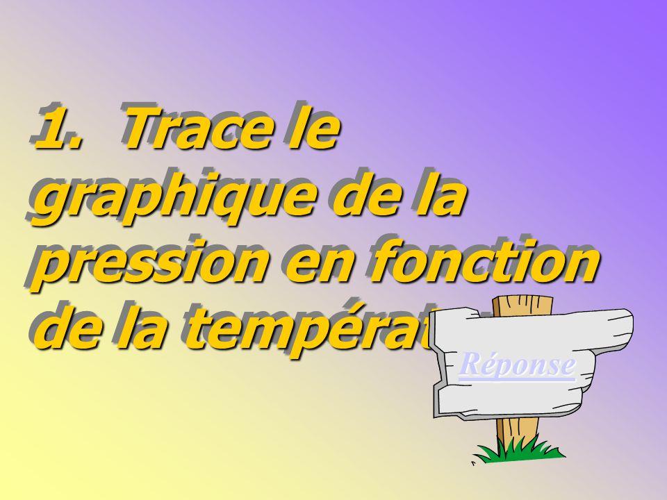 1. Trace le graphique de la pression en fonction de la température.