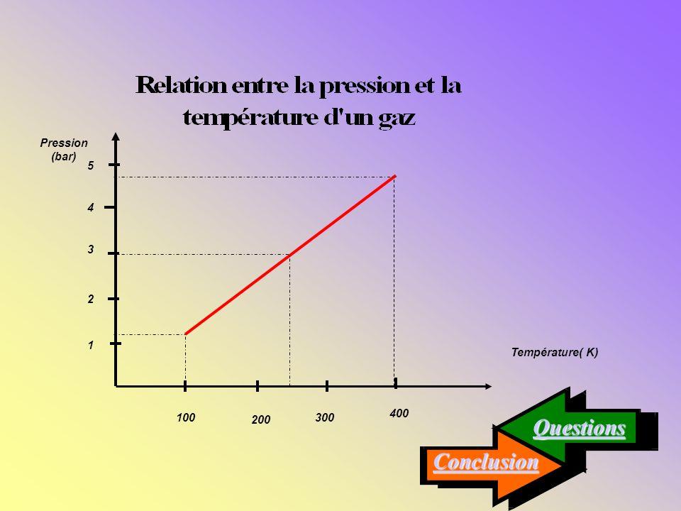 Questions Conclusion Température( K) 100 200 300 400 2 1 4 5 3