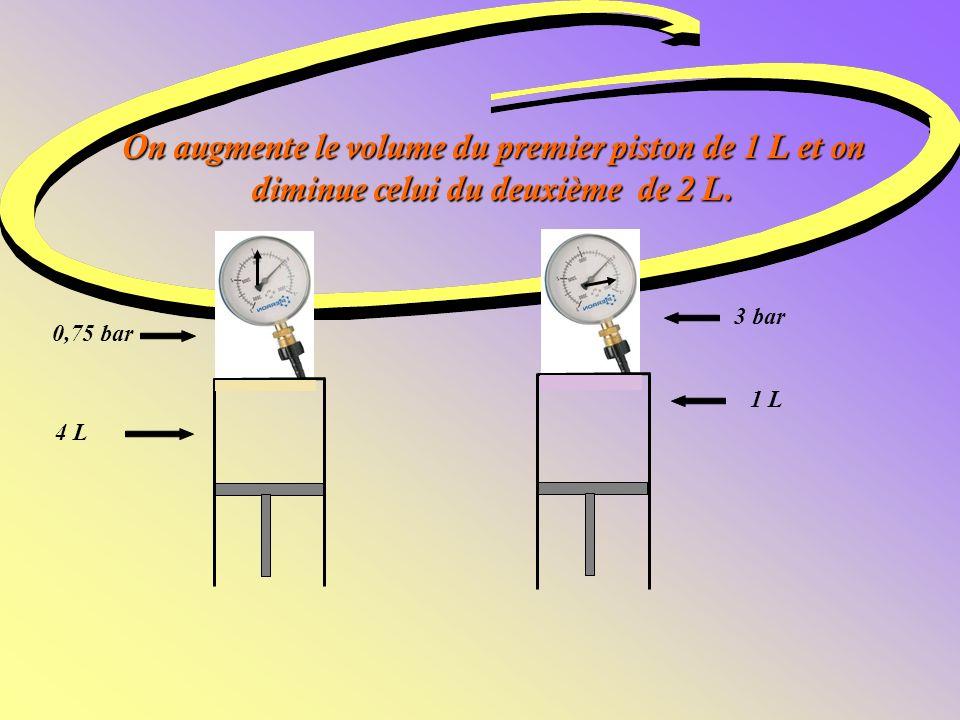 On augmente le volume du premier piston de 1 L et on diminue celui du deuxième de 2 L.