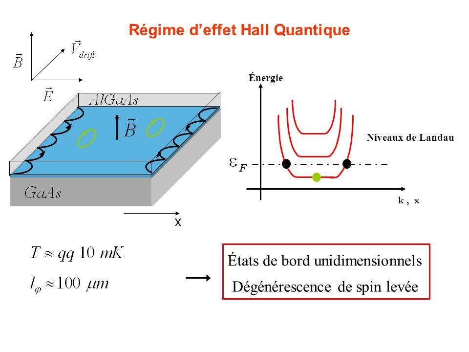 Régime d'effet Hall Quantique