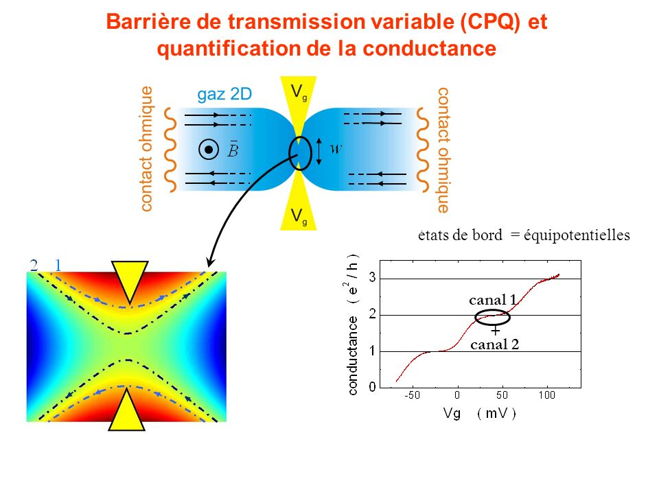 Barrière de transmission variable (CPQ) et quantification de la conductance