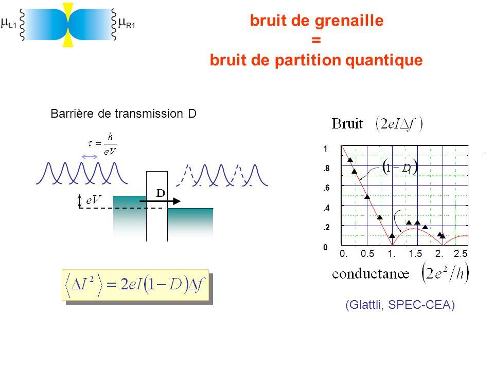 bruit de grenaille = bruit de partition quantique
