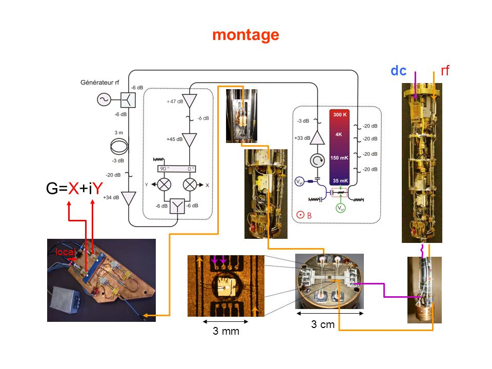 montage 3 cm 3 mm dc rf local G=X+iY