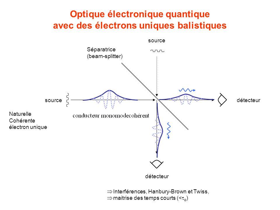 Optique électronique quantique avec des électrons uniques balistiques