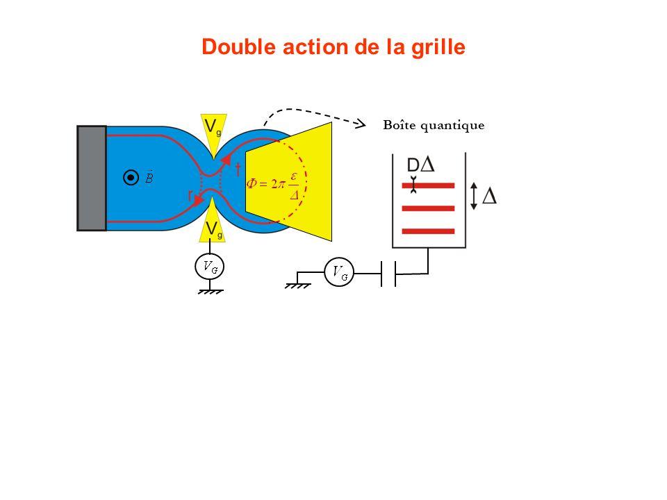 Double action de la grille