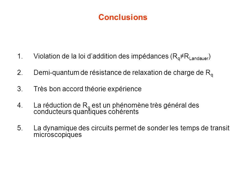 Conclusions Violation de la loi d'addition des impédances (Rq≠RLandauer) Demi-quantum de résistance de relaxation de charge de Rq.