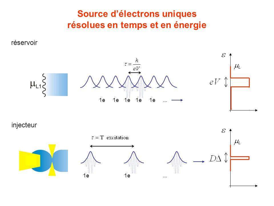 Source d'électrons uniques résolues en temps et en énergie