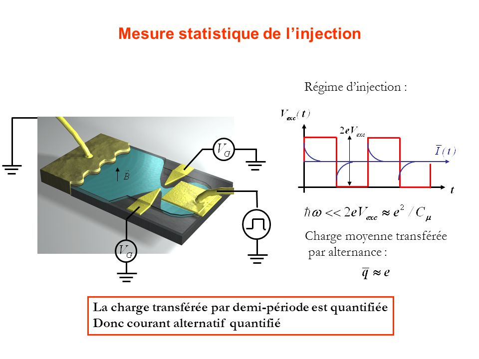 Mesure statistique de l'injection