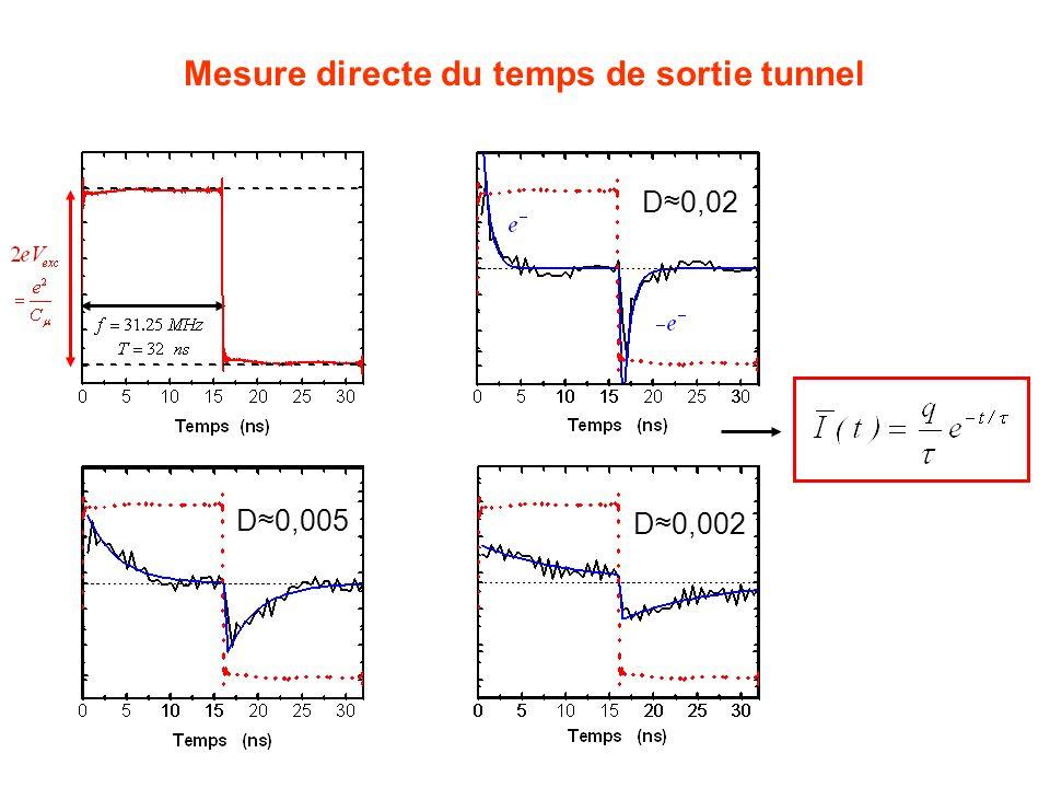 Mesure directe du temps de sortie tunnel