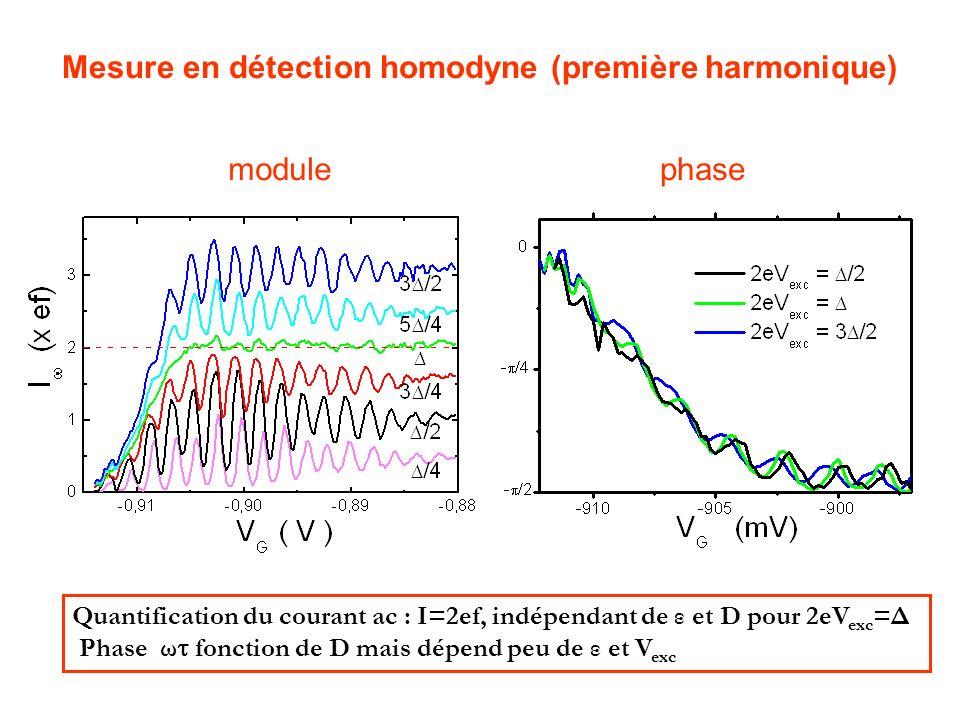 Mesure en détection homodyne (première harmonique)
