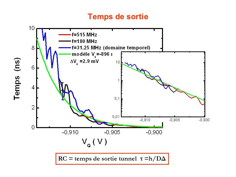 Temps de sortie RC = temps de sortie tunnel  =h/DΔ